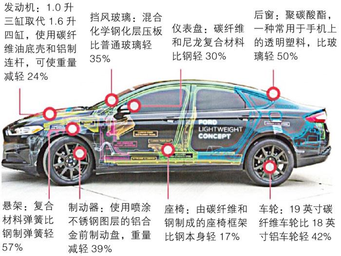 汽车钛合金轻量化材料的应用及现状