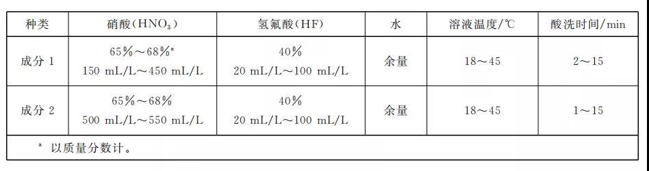 钛合金铸件表面处理技术之酸洗(图2)